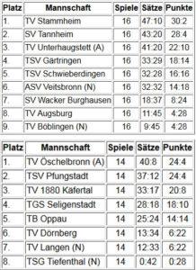 Damen-2. Liga Süd + West-2017